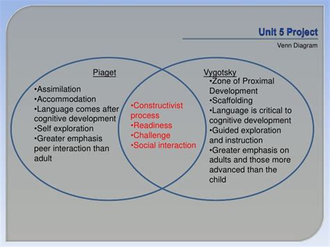 piaget vs vygotsky venn diagram e114 pnit5