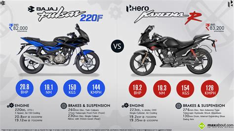 hero cbr new model new hero karizma r vs bajaj pulsar 220f