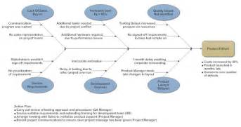 Cause and effect diagram what is a cause and effect diagram and how