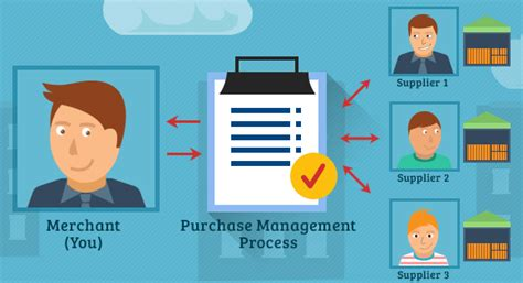 Mba In Purchase And Material Management by Chartered Purchasing Management Professional Cpmp
