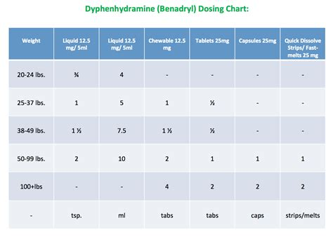 benadryl dose faq s welcome to physicians surgeons preferred pediatrics