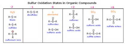oxidation states of sulfur compounds
