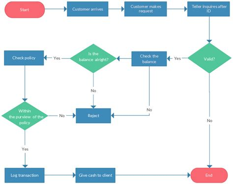 how to create a flow chart flowchart guide complete flowchart tutorial with exles