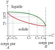 règle des segments inverses diagramme de phase solidification wikimonde