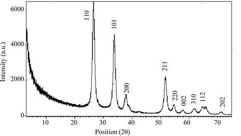 xrd pattern of tin synthesis of tin oxide thick film and its investigation as
