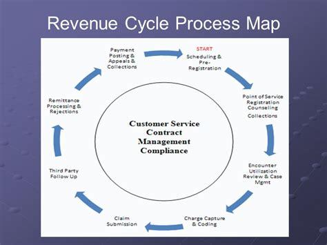 revenue process flowchart revenue cycle flowchart create a flowchart
