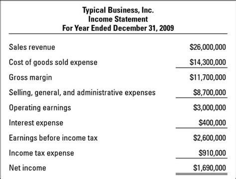 Net Credit Position Formula How To Read An Income Statement Dummies