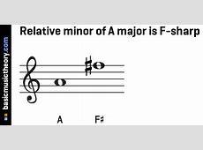 basicmusictheory.com: A relative minor G Sharp Major Triad