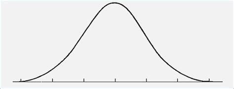 How To Make A Bell Curve In Powerpoint Pontybistrogramercy Com Bell Curve Excel Template