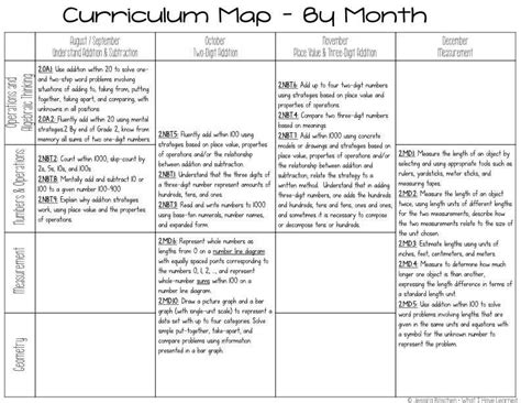 kindergarten curriculum map template second grade math curriculum map