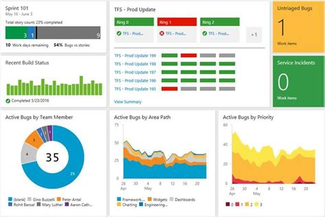 sharepoint dashboard templates the future of our tfs sharepoint integration