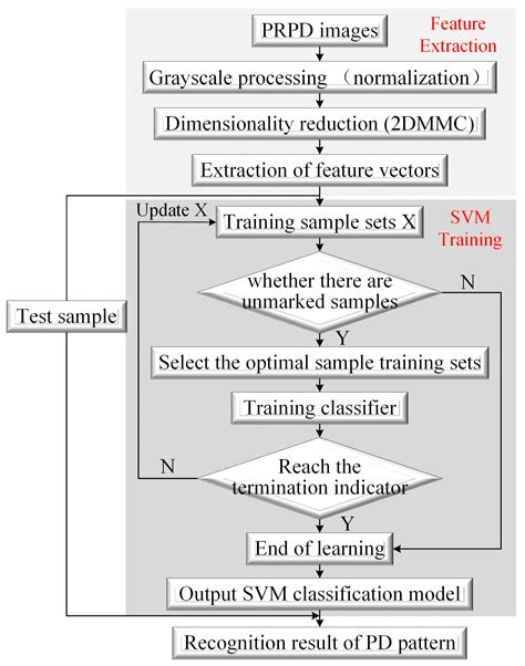 pattern recognition using svm sensors free full text partial discharge monitoring on