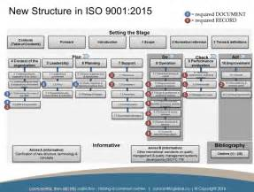 iso 9001 2015 documentation requirements concentric global