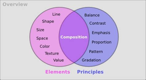 design elements composition elements principles like a venn with composition in middle