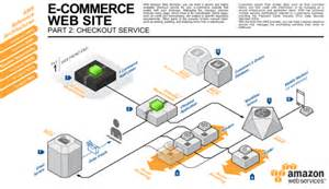 Online Software Architecture Design Tool three new aws reference architectures for e commerce aws