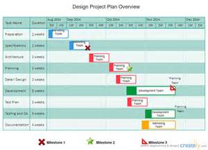 what is a gantt chart template how to use gantt charts to plan projects like a