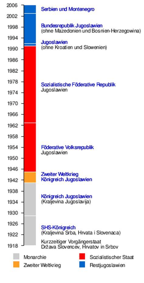 franzã sische revolution wann bis wann jugoslawien