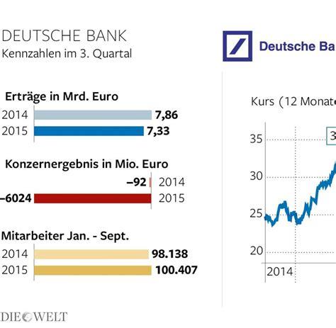 dispo deutsche bank deutsche bank das ist die strategie cryan welt