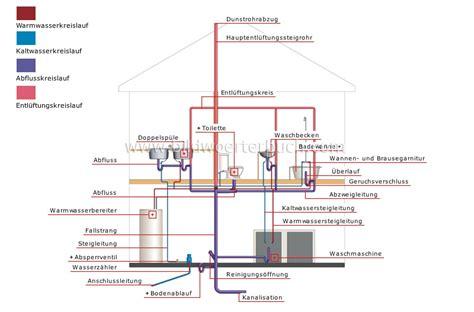home plumbing system house plumbing plumbing system image bildw 246 rterbuch