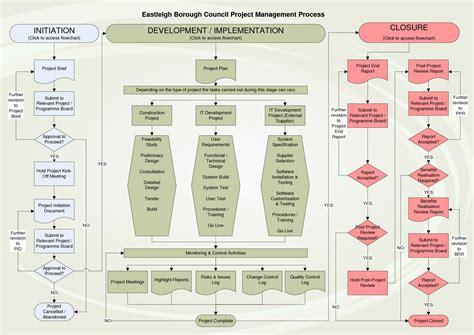 itil flowchart itil change management process flow chart