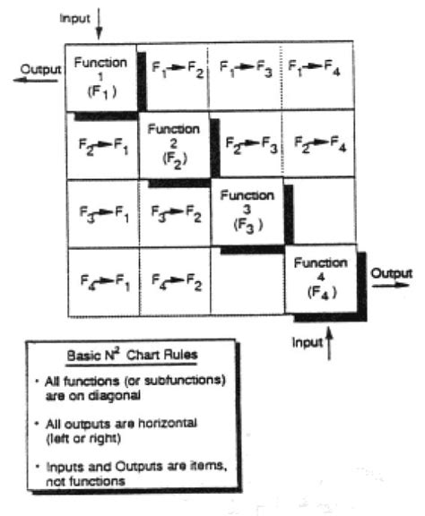 functional layout wikipedia n2 chart wikipedia