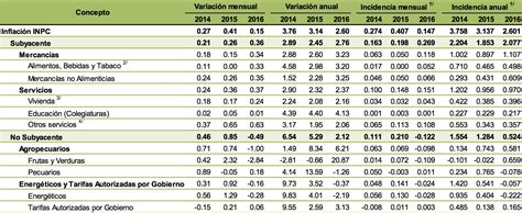 servicio domestico aumento marzo de 2016 costo de la hs servicio domestico 2016 costo de la hs