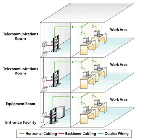 backbone cabling vs horizontal cabling