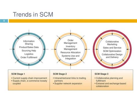 Scm 3 In 4 supply chain management