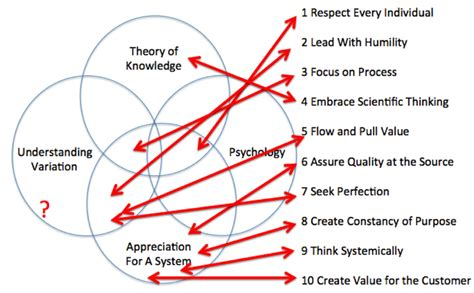 deming diagram we need to understand variation to manage effectively