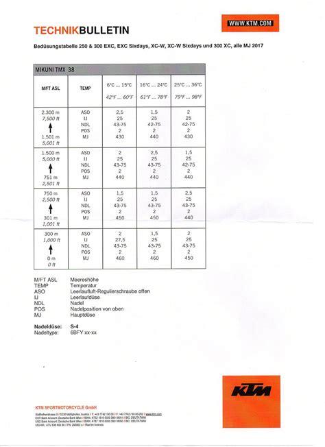 Ktm Jetting Guide 2017 Exc 2 Stroke Jetting Mikuni Tmx Page 92