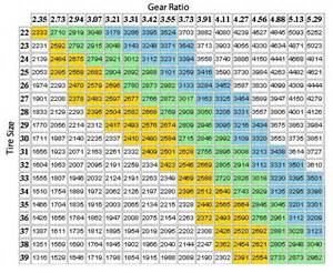 Jeep Tj Gear Chart Jeep Parts Jeep Accessories Jeep Soft Tops From The