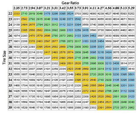 jeep tire size chart 3 73 vs 4 10 gears on 35 quot tires page 2 jeepforum com