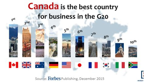 Top 5 Mba Schools In Canada by Canada Is The Best Country For Business In The G20