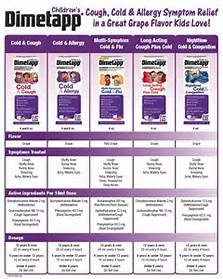 Dimetapp dosage chart by weight image mag