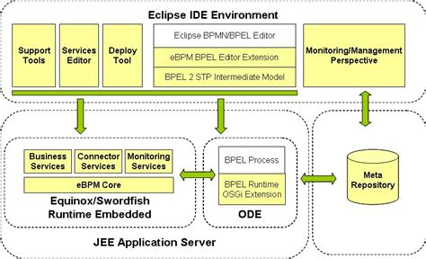 bpel workflow list of bpel engines