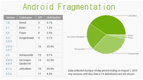 definition of android today s fragmentation and why it means android has already won
