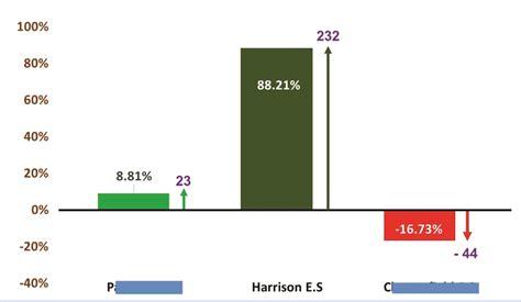 missouri map test practice a notable exception harrison elementary s parcc scores