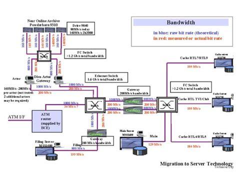 digital asset management workflow stp tv 187 media asset management
