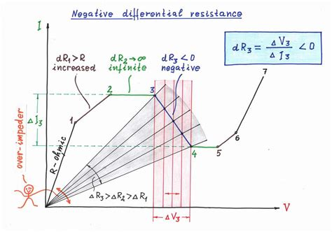 gunn diode graph gunn diode iv curve 28 images current voltage characteristic diode characteristic curve