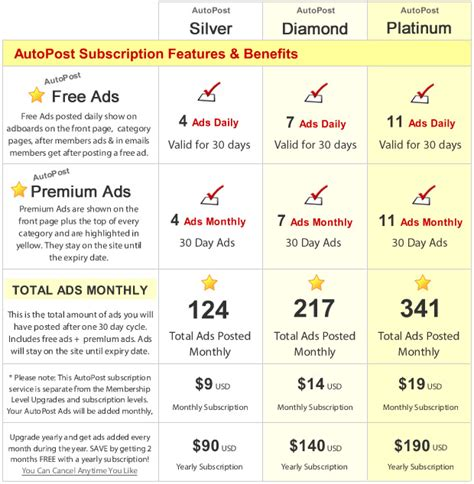 How To Post Ads Online To Make Money - postadsdaily com gt post free ads get traffic make money