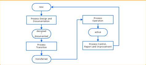 process improvement flowchart process improvement flow diagram wiring diagram with