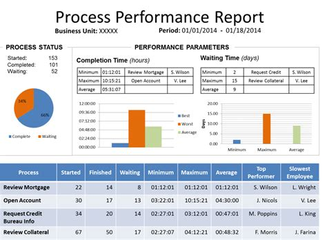 Performance Improvement Project Template Performance Improvement Plan Sle Excel Templates Sle Performance Improvement Plan Template