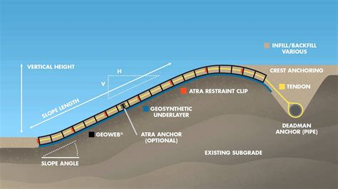 cross section animation geoweb 174 slope system solution components cross section