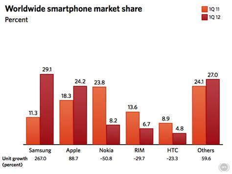 uno mobile market samsung es n 250 mero uno en el mercado de smartphones en el mundo