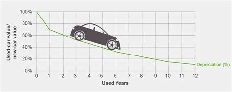 average car value buying the most cost effective car fidelity