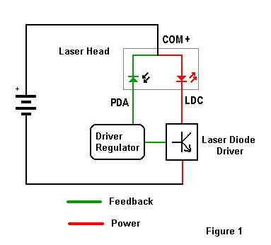 bias diode working forward biased laser diode 28 images forward biased diode 1gh62 working iamtechnical