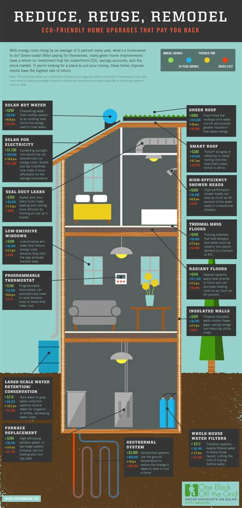 4 home improvement infographics every homeowner should see