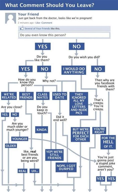 total eclipse of the flowchart 85 best images about flowchart on problem