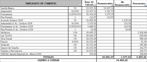 planilla excel liquidacin de sueldos de los trabajadores liquidaci 243 n sueldo empleados de comercio ejemplo recibo