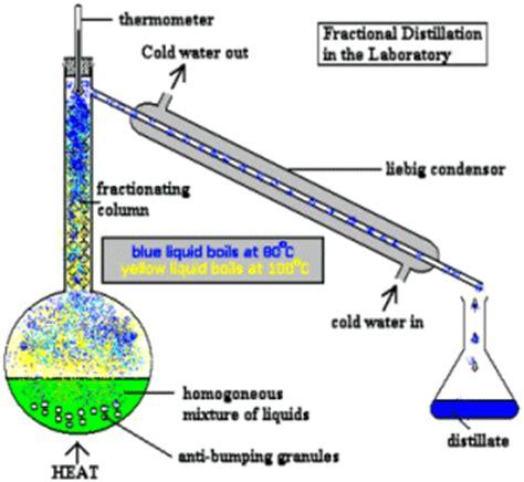 diagram of fractional distillation separation techniques mind42